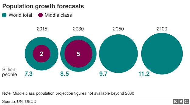 Population growth forecasts