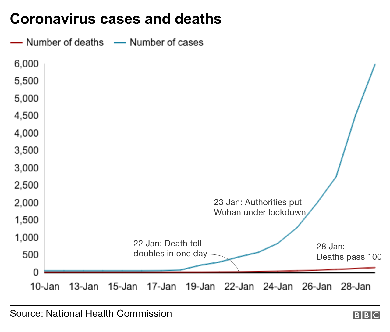 Chart showing cases and deaths from new coronavirus
