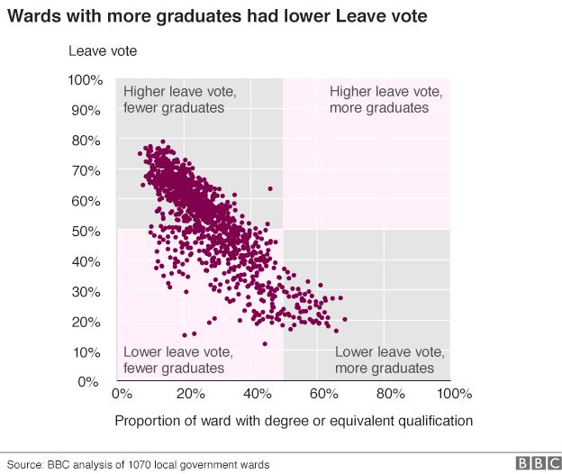 Chart showing leave vote was lower in areas with higher educational qualifications