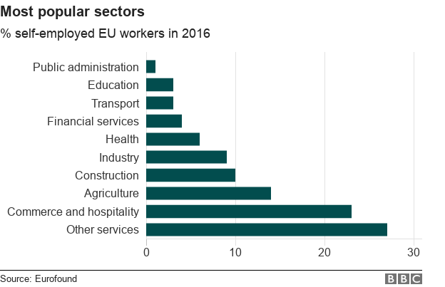 Chart showing the most popular sector for self-employed workers in the EU in 2016