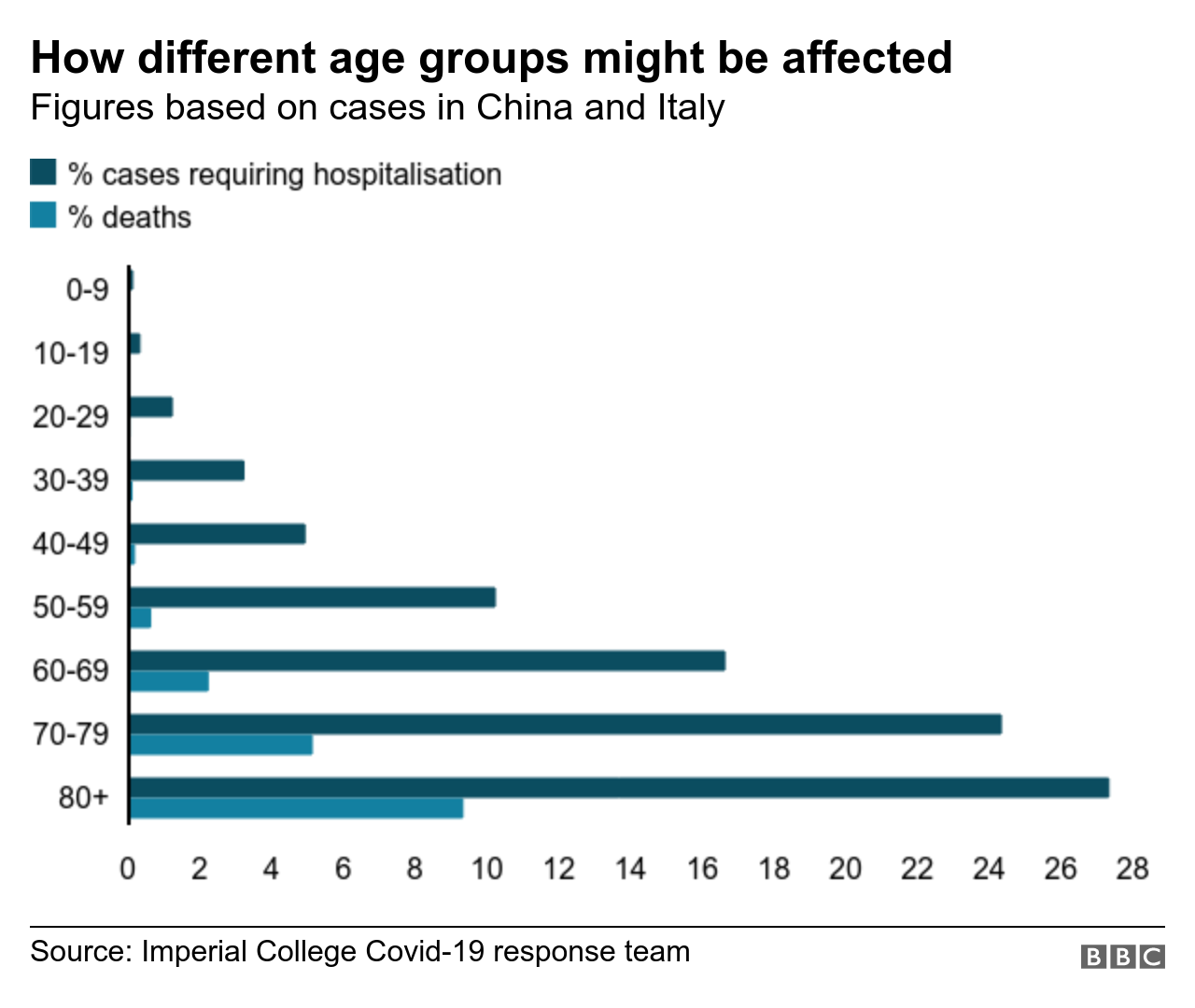 Which Age Group Is Most Affected By The Coronavirus?
