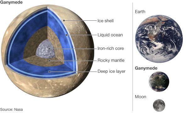 Interior of Ganymede
