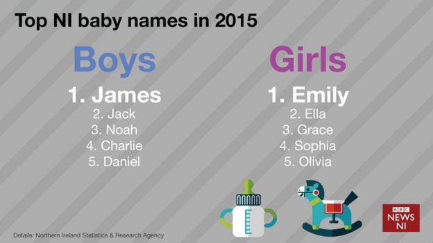 What S In A Name Ni S Most Popular Baby Names Revealed Bbc News