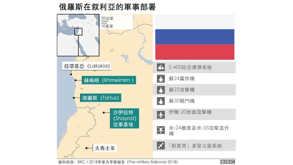 俄罗斯在中东的军事部署示意图