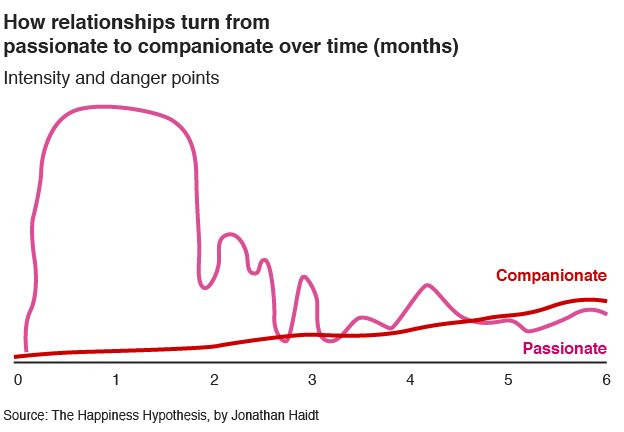 How relationships turn from passionate to companionate over time - graph