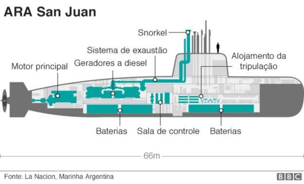 como funciona o ARA San Juan