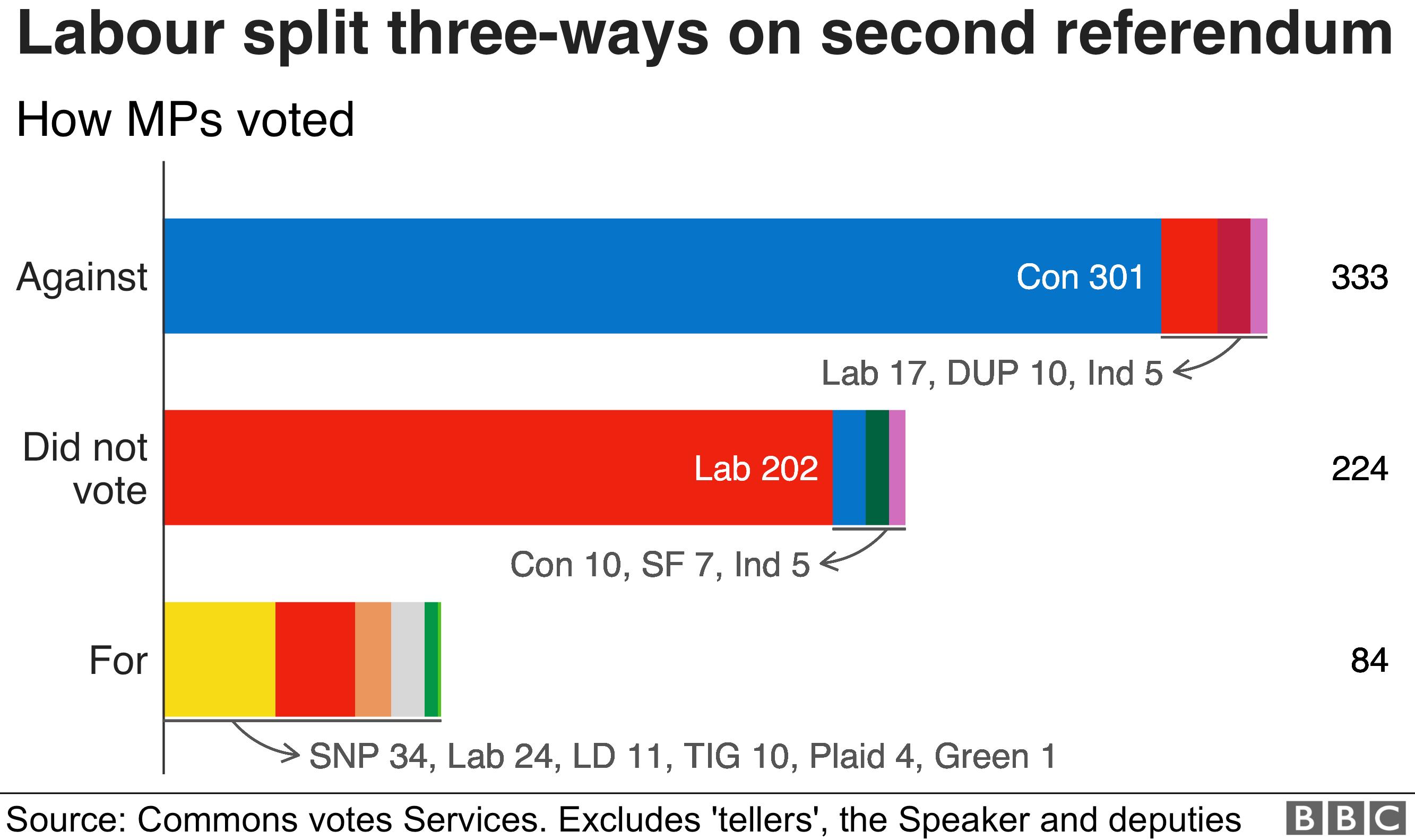 Labour split on referendum