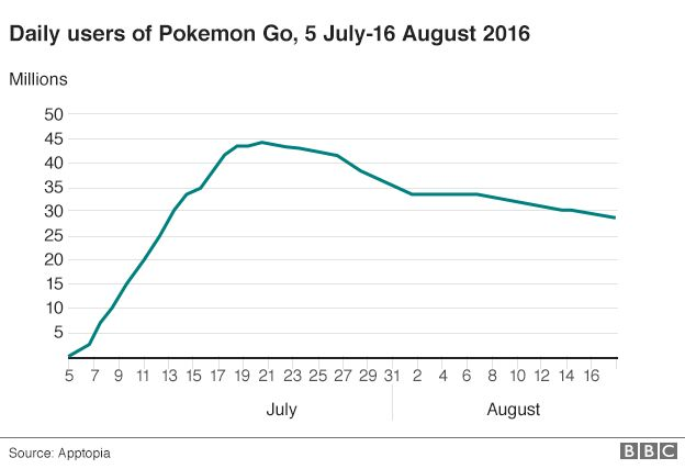 Why Pokemon Go may have passed its peak - BBC News