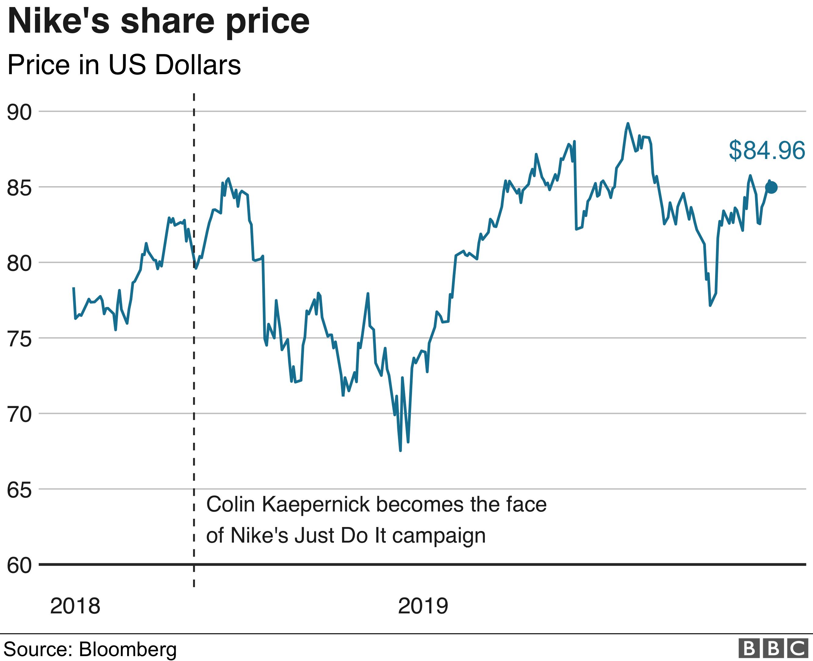 Nike share price