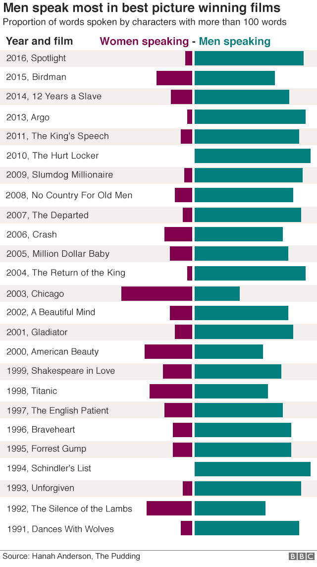 Graphic showing that more men than women speak in 24 recent best picture films
