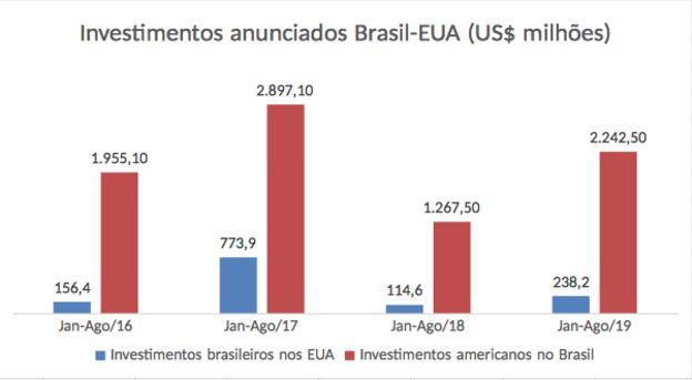 Gráfico com investimentos anunciados Brasil-EUA; fonte FDI Markets