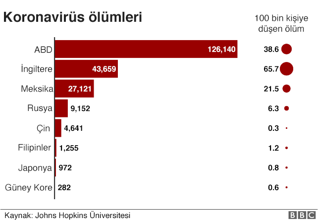 Koronavirüs ölümleri