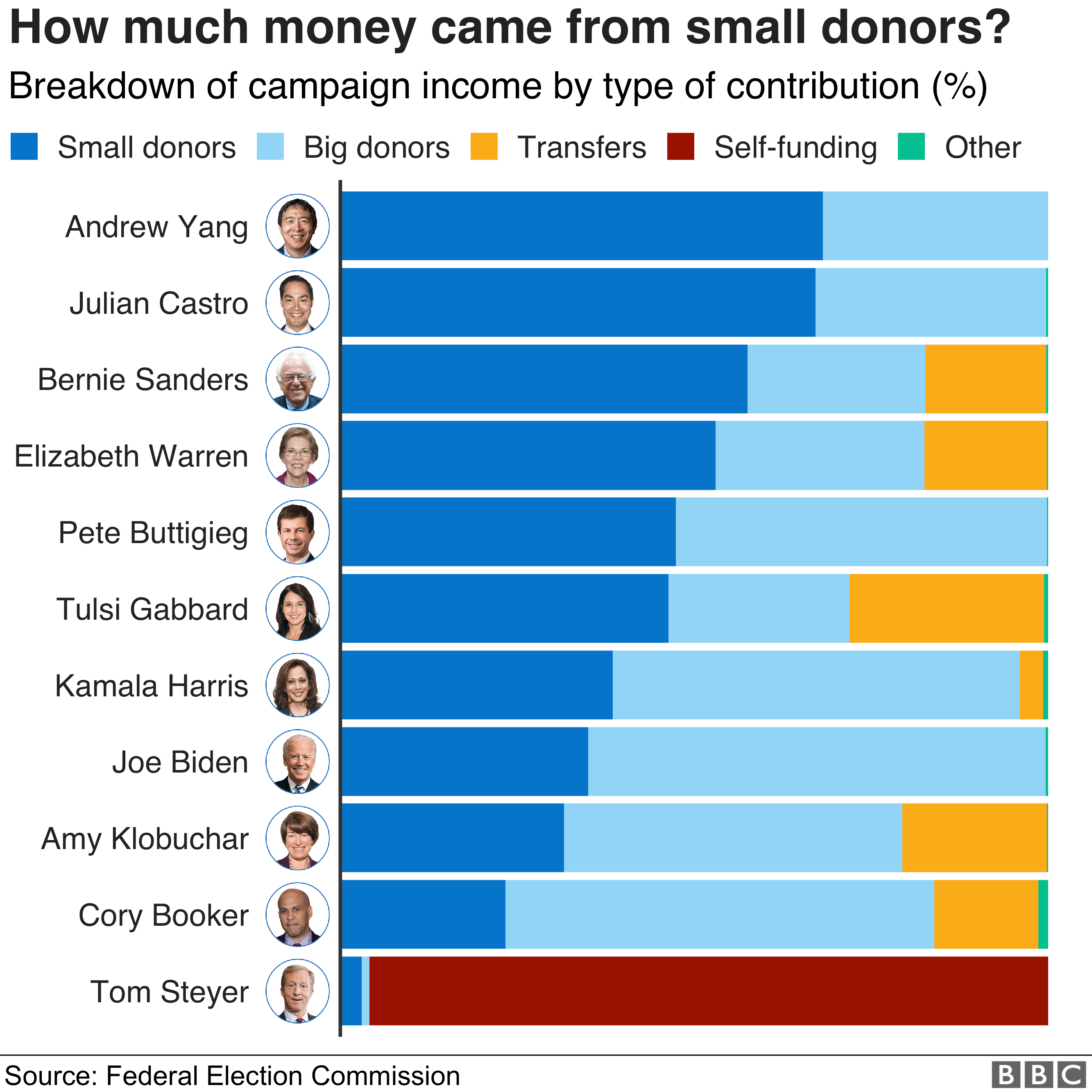 Chart showing how much of the money that Democratic candidates have raised has come from small donors. Andrew Yang has the highest percentage of funds from small donors.