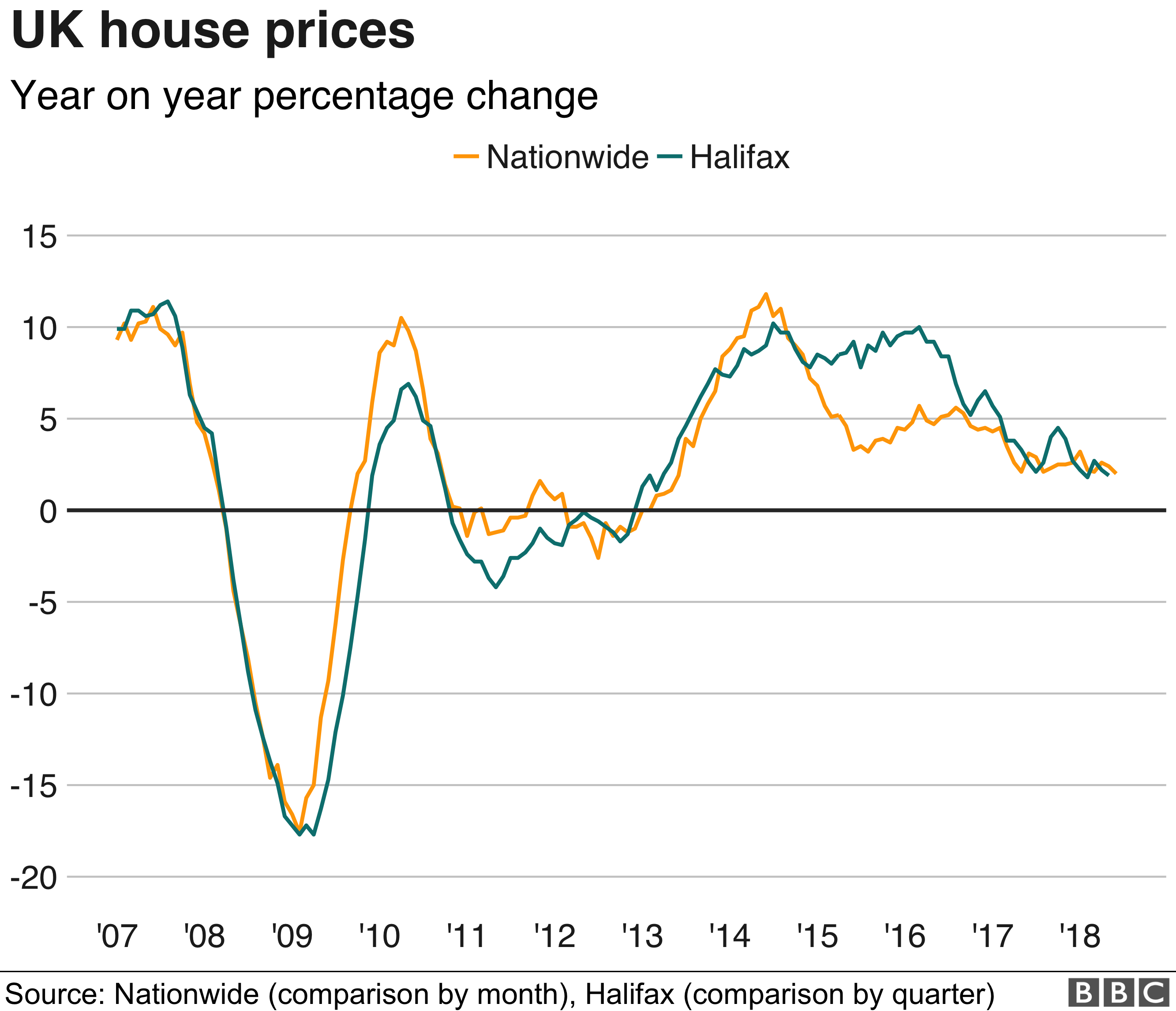 UK House price chart