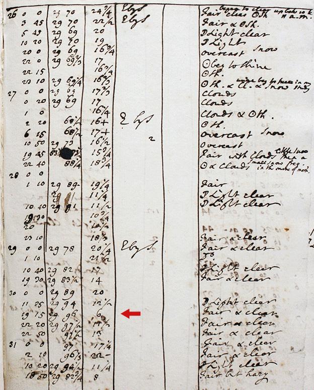 Hornsby's data