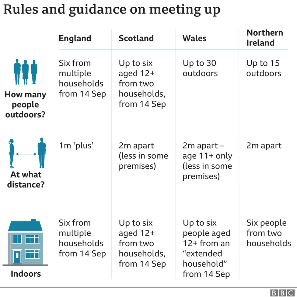 A graphic showing the different rules in the four UK nations