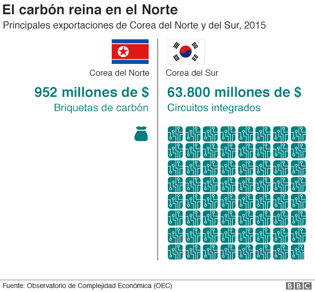 Gráfico sobre exportaciones en Corea del Norte y del Sur
