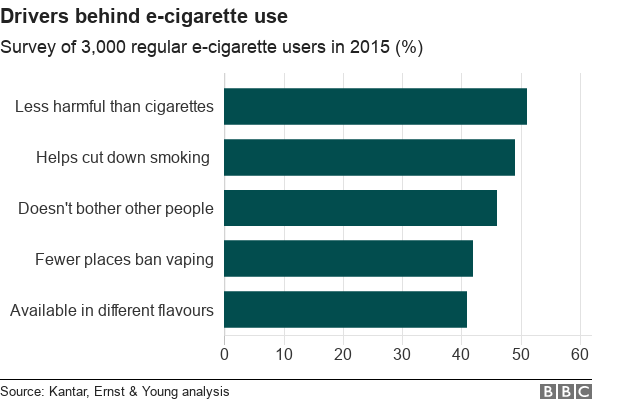 Chart showing the main reasons behind e-cigarette use