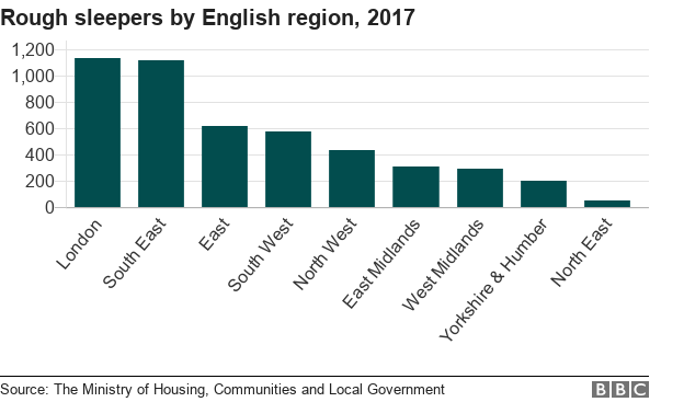 Bar chart showing rough sleepers by English region, 2017