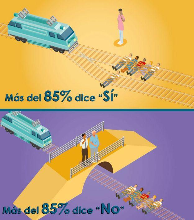 Dibujos de los dos escenarios del problema