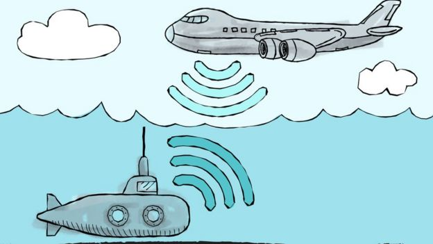 A plane communicating with a submarine