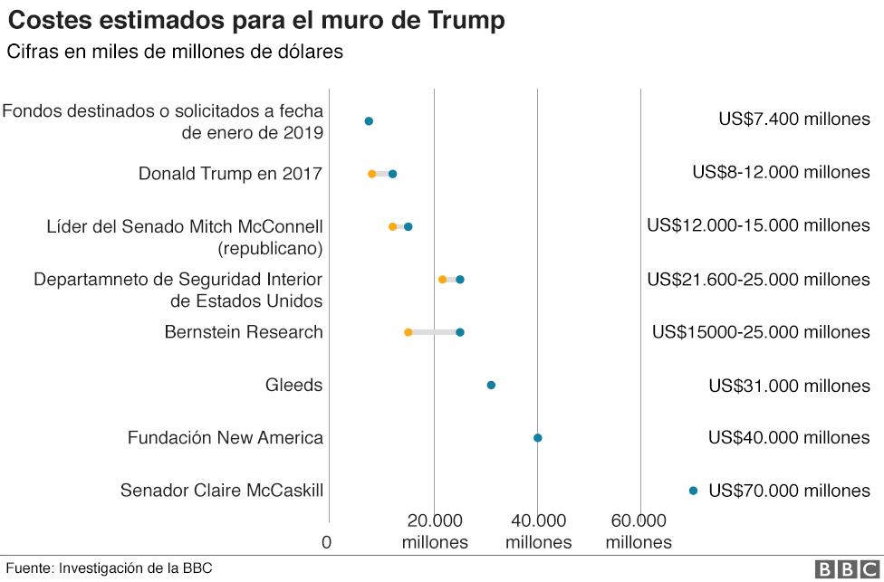 Tabla de costos del muro.
