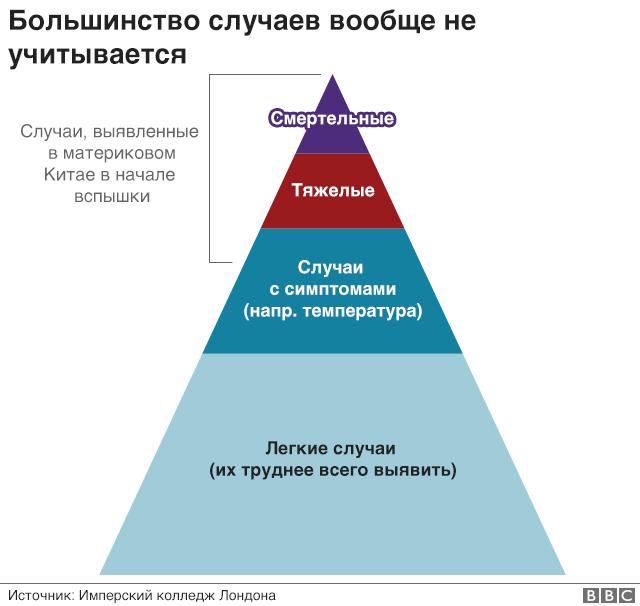 Пирамида заражения коронавирусом