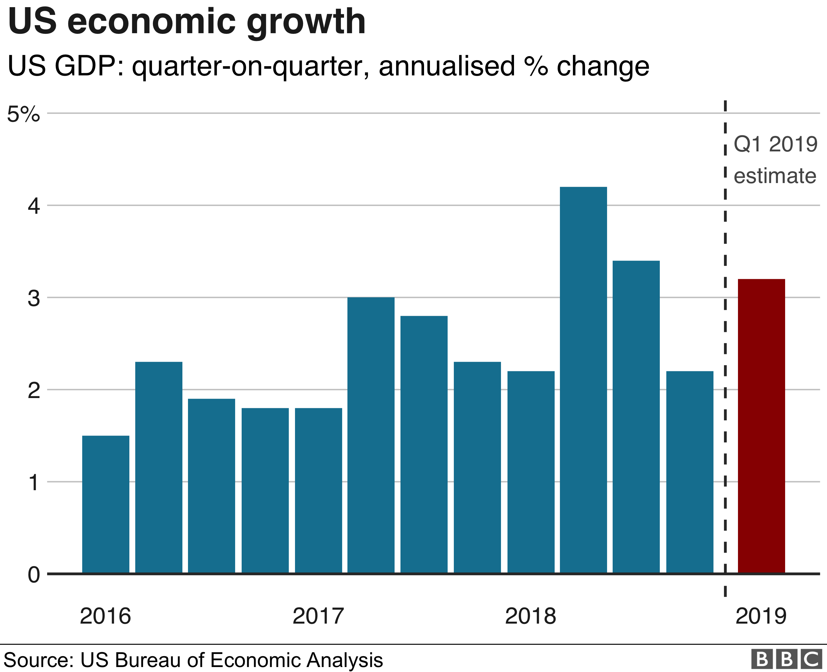 US GDP graphic