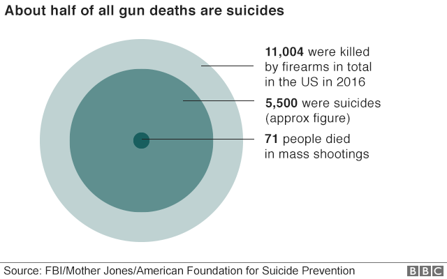 Chart showing only a tiny proportion of gun-related deaths are from mass shootings