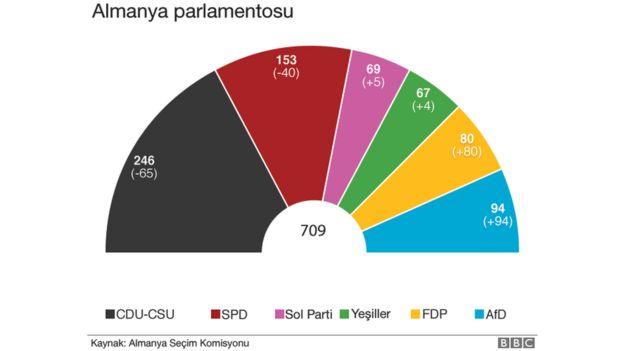 Koalisyon görüşmelerinin tıkandığı Almanya'nın önünde ne seçenekler var? ile ilgili görsel sonucu