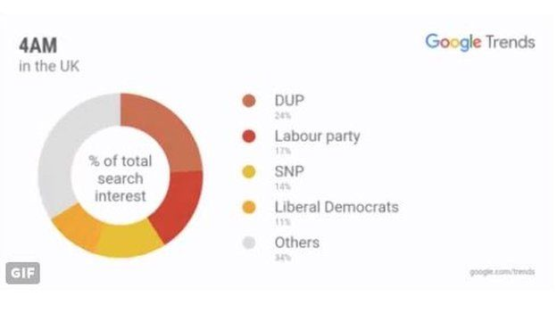 DUP search