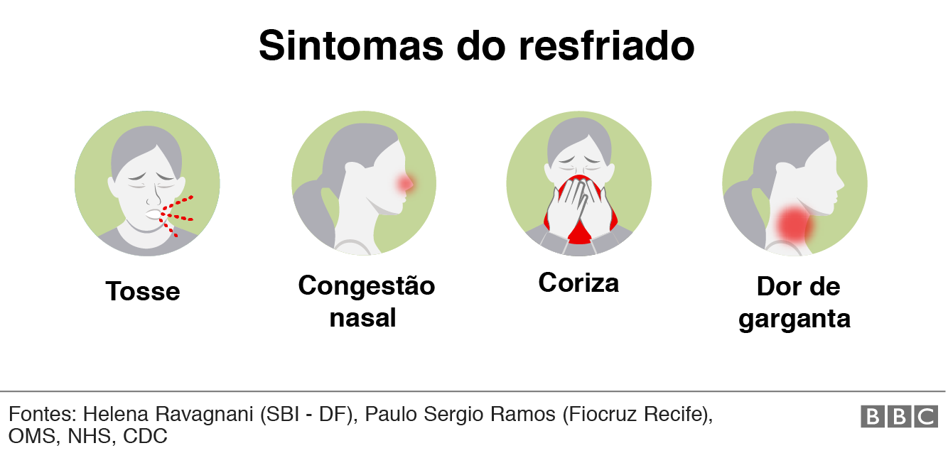 Sintomas do resfriado