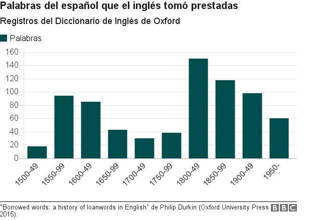 Registro de palabras del español que el inglés tomó prestadas.