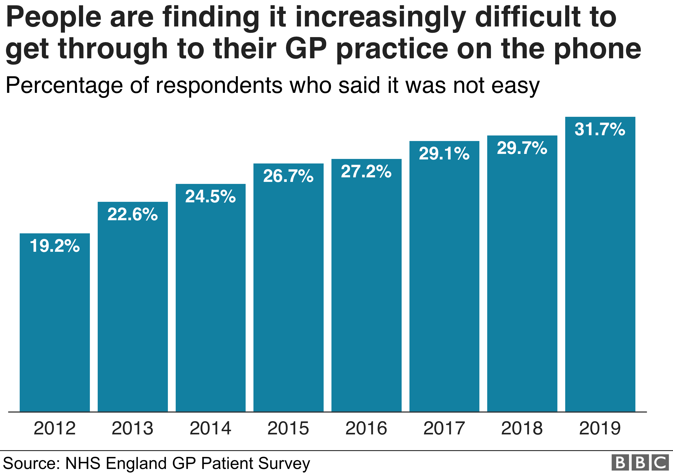 More patients 'struggling to reach GP on phone' - BBC News