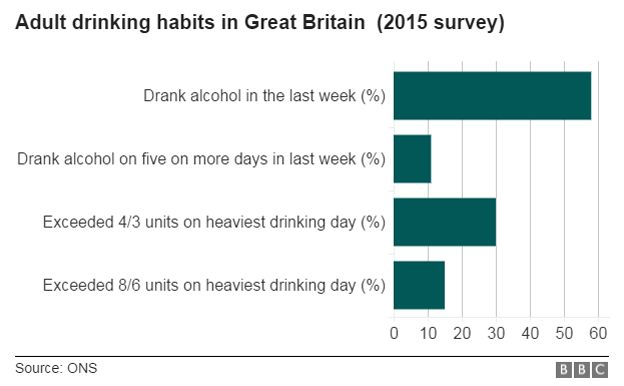 Drinking rates graphic