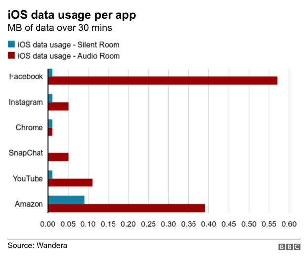 iOS data usage per app