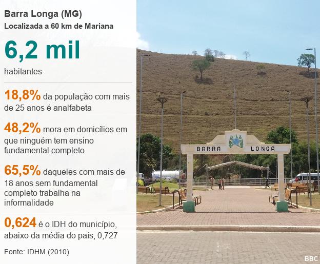 Informações sobre Barra Longa