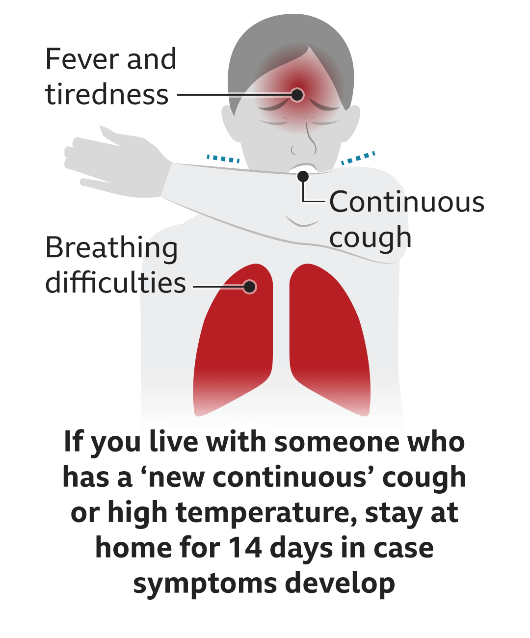 If you live with someone who has a new continuous cough or high temperature you should stay at home for 14 days in case symptoms develop