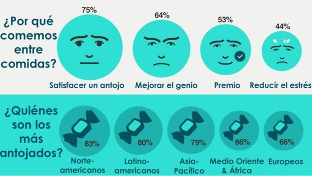 Gráfico sobre antojos