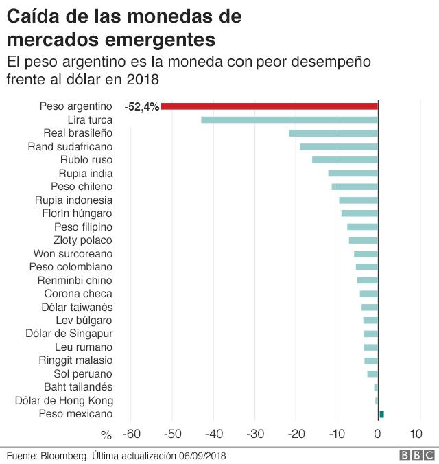 Tabla de las monedas de países emergentes frente al dólar