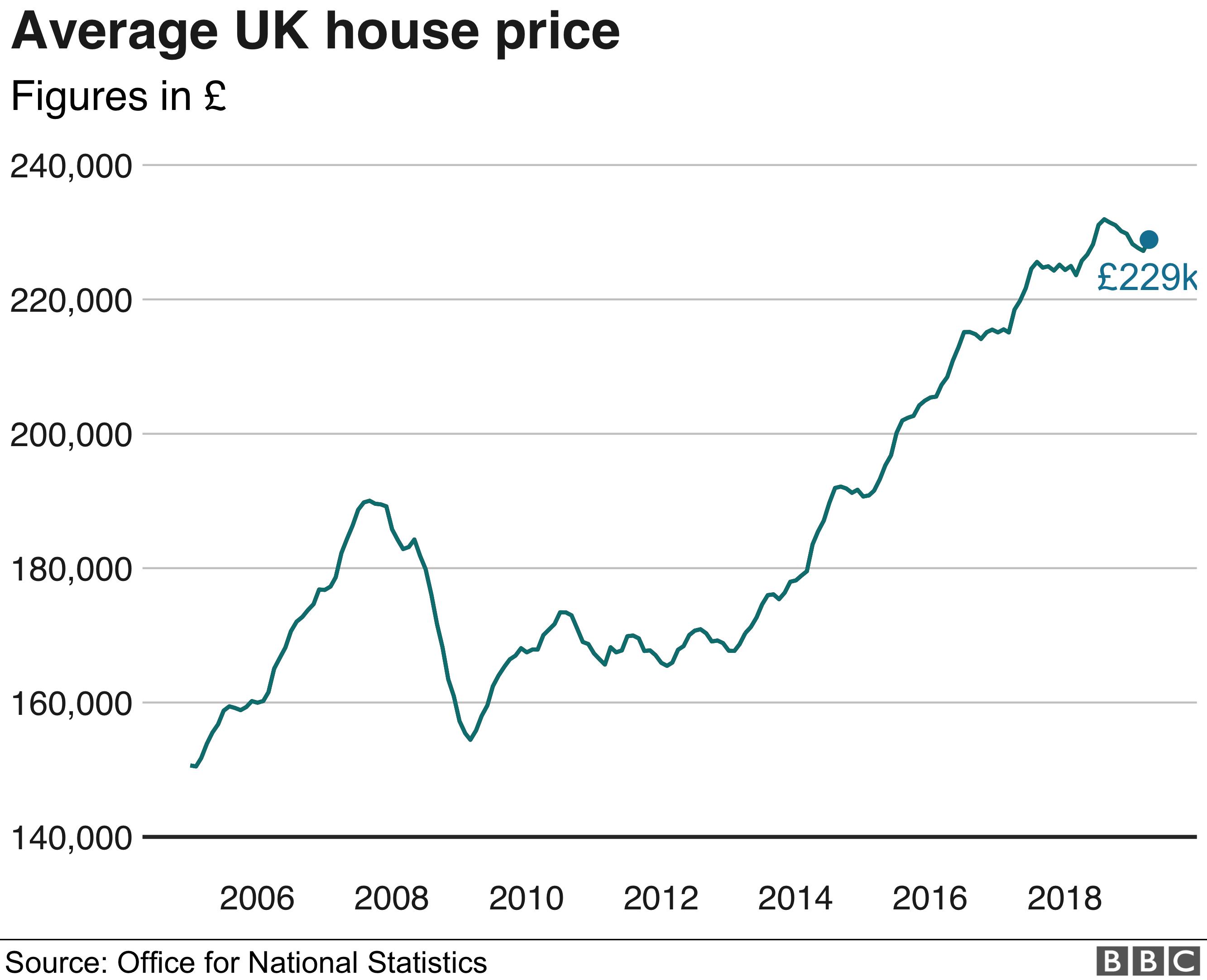 Average UK house price - ONS