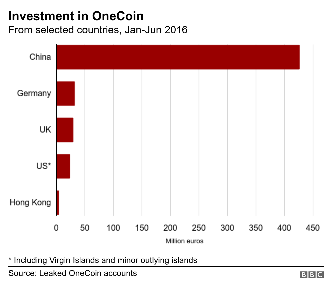 Graphic showing investment in OneCoin over time