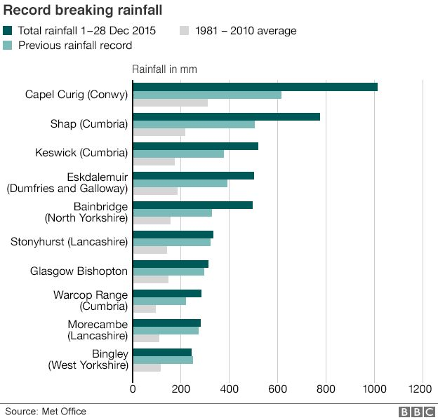 Graph of record rainfall