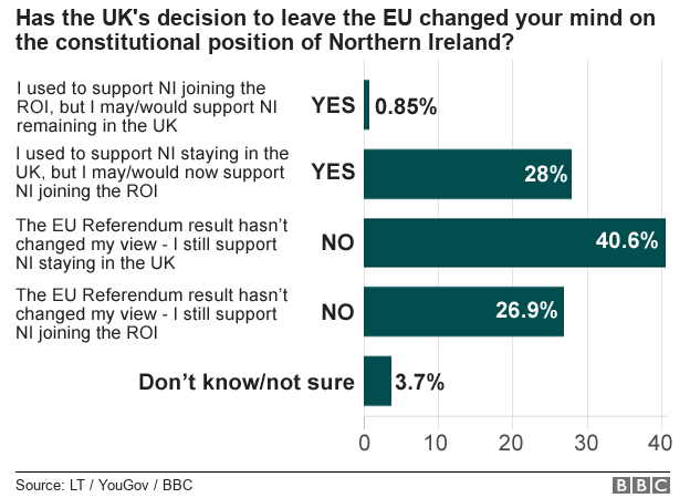 42% support for a united Ireland in Northern Ireland _101935502_constitutional_position-nc