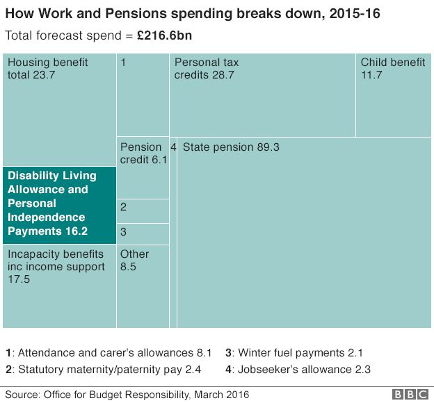 Work and pensions spending