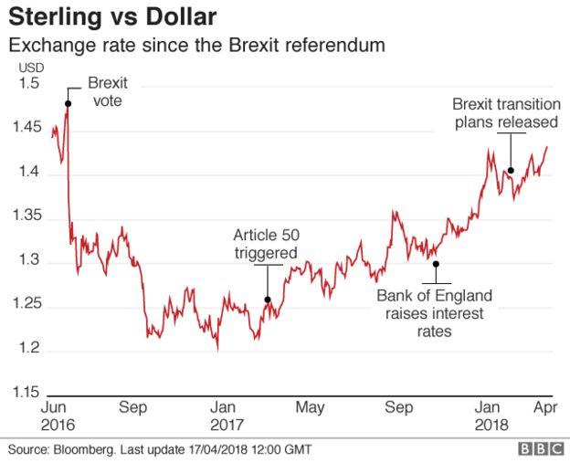 Sterling v dollar