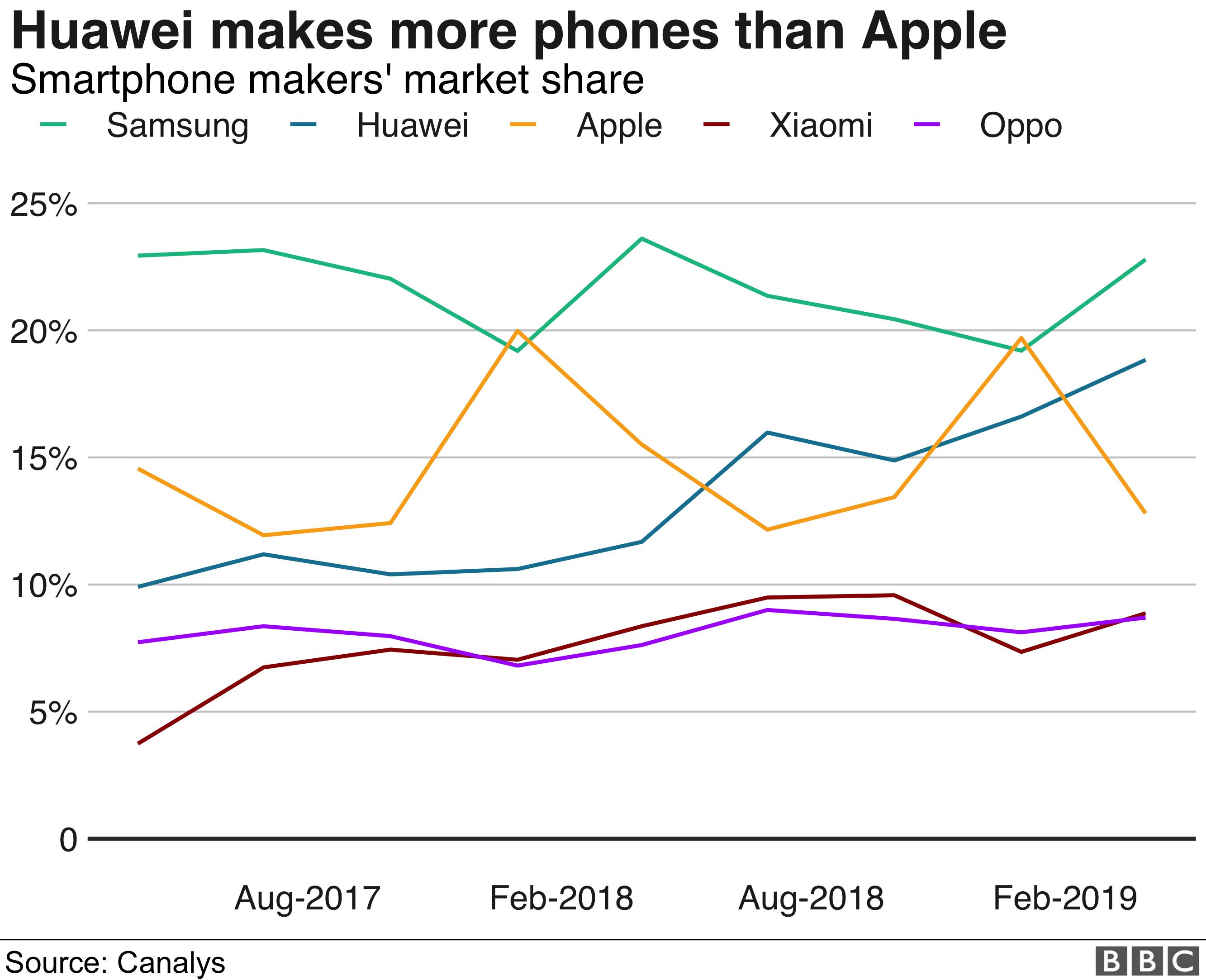 Mobile market shares