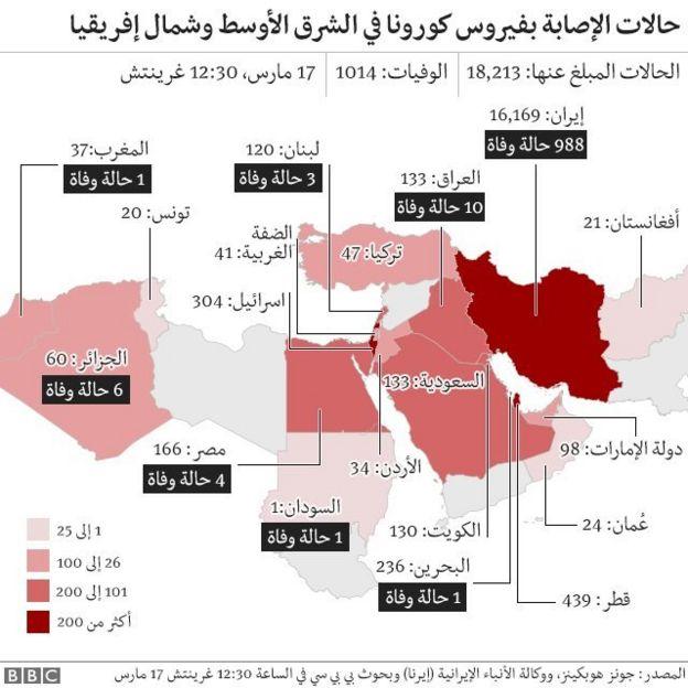 حالات الإصابة بكورونا في الشرق الأوسط وشمال إفريقيا
