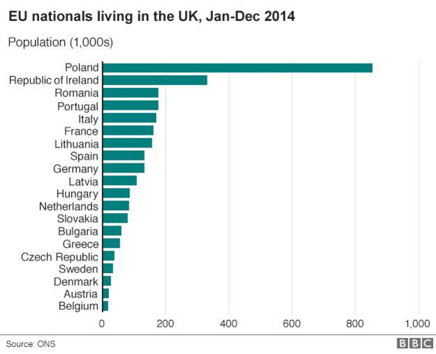 Reality check how many eu nationals live in the uk bbc news chart showing eu nationals working in the uk publicscrutiny Choice Image