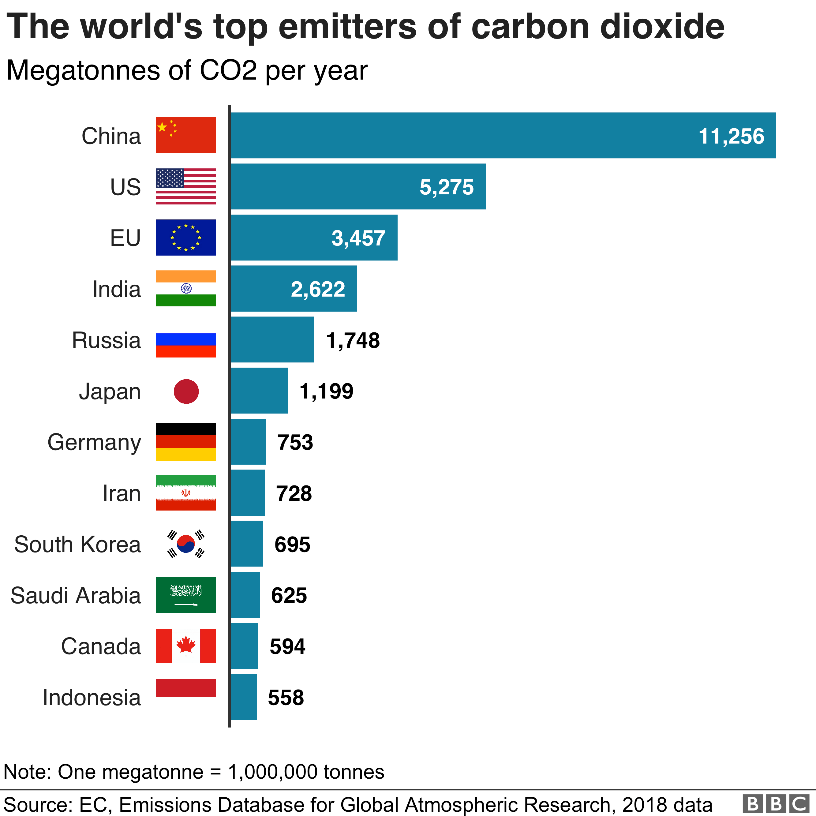 Top emitters chart